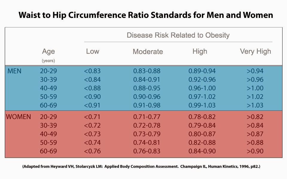 Kempiskan Perut Elak Berpenyakit Berkaitan Obesiti atau Gemuk