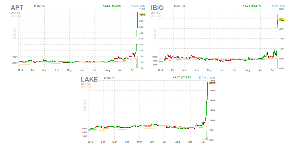 Ebola stocks momentum momo APT IBIO LAKE