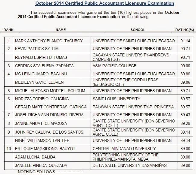 Top 10 List of Passers: USLT grad tops CPA board exam October 2014