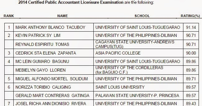 ece board exam results october 2012 prc