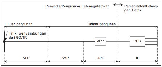 Alat pengukur dan pembatas app pada instalasi listrik info elektro gambar diagram satu garis sambungan tenaga listrik tegangan menengah ccuart Images