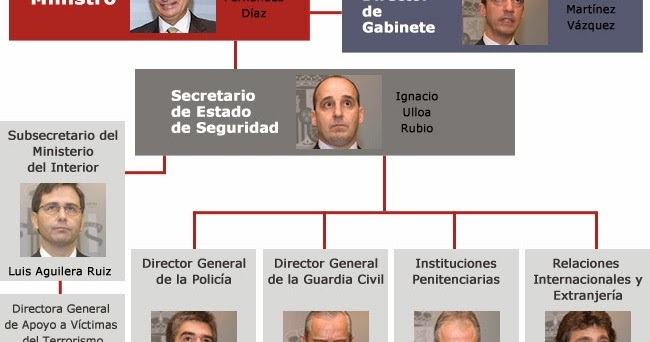 Blog del grupo de administraci n general del estado for Direccion ministerio del interior madrid