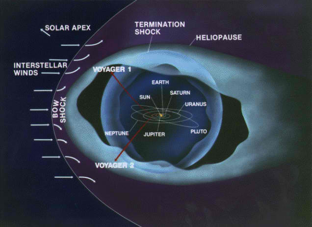 NASA: Voyager 1 Has Finally Left The Solar System