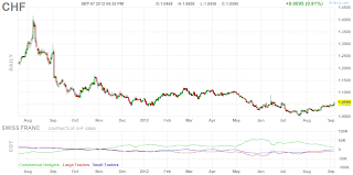 Дневной график фьючерса Швейцарского франка