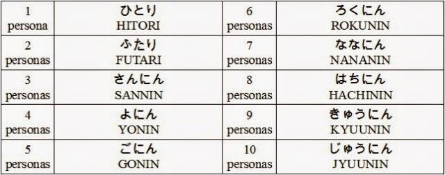 Contar personas en japonés