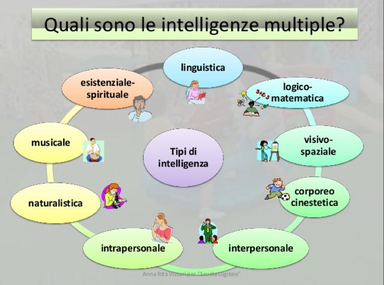 Risultati immagini per intelligenze multiple