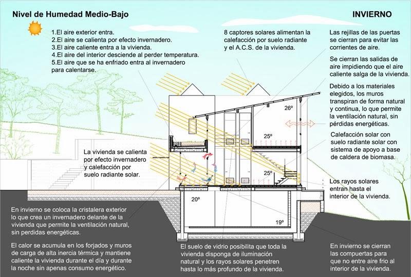 sistema domtico inalmbrico para el control integral de todos los de la vivienda
