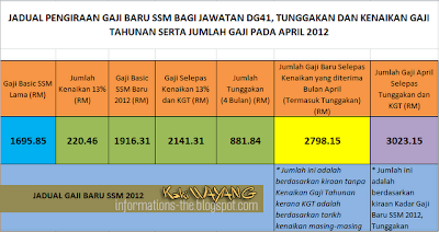 jadual pengiraan gaji baru ssm 2012