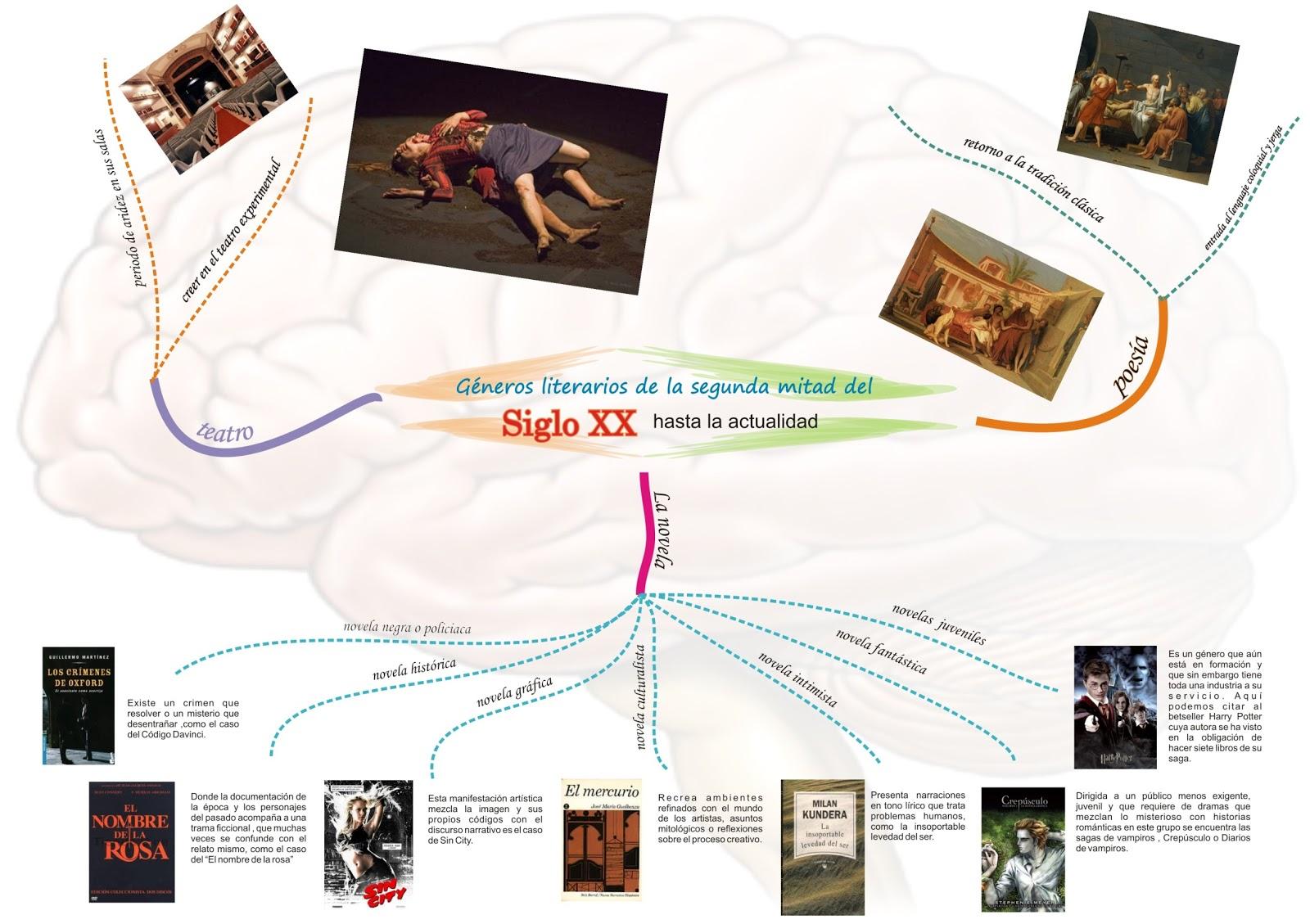 Top Miscelánea: Mapa mental de la literatura del siglo XXI BX07