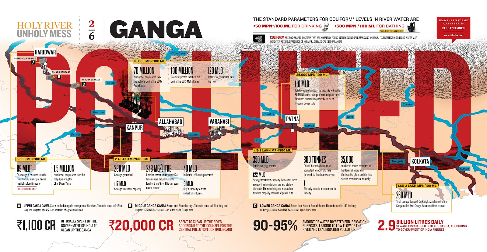 the government has planned 600 dams on the ganga and its tributaries so how can it be serious about saving the holy river asks brijesh pandey once