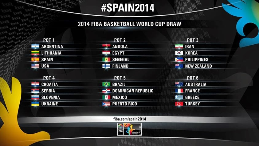 FIBA World Cup Draw Pots