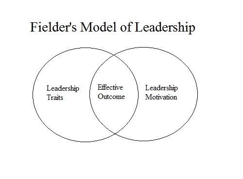 research papers contingency theory of leadership