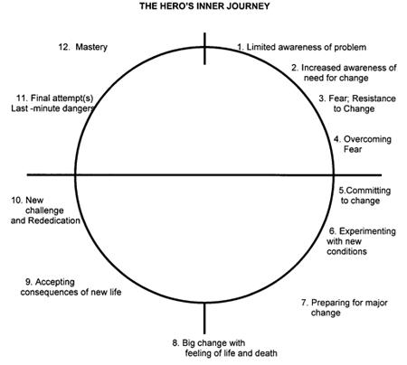 inner journey creative writing