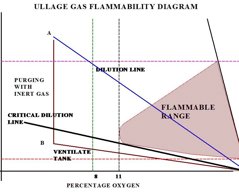 Marineshelf Com  Ullage Gas Flammability Diagram