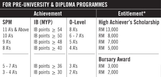 KDU Pre-U and Diploma Scholarahips 2016