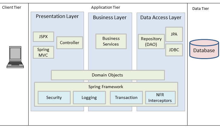 soft ware  thoughts by john  enterprise application development    high level architecture of a spring roo based application  click to enlarge