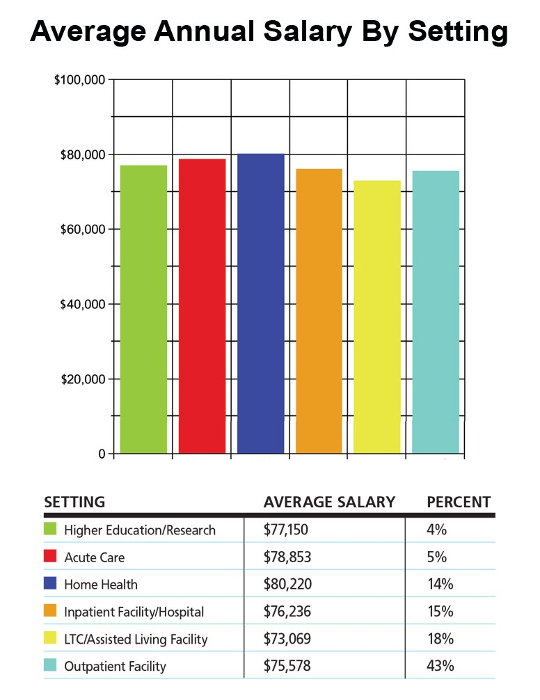 specialty (medicine) - sleep medicine salary, Cephalic vein