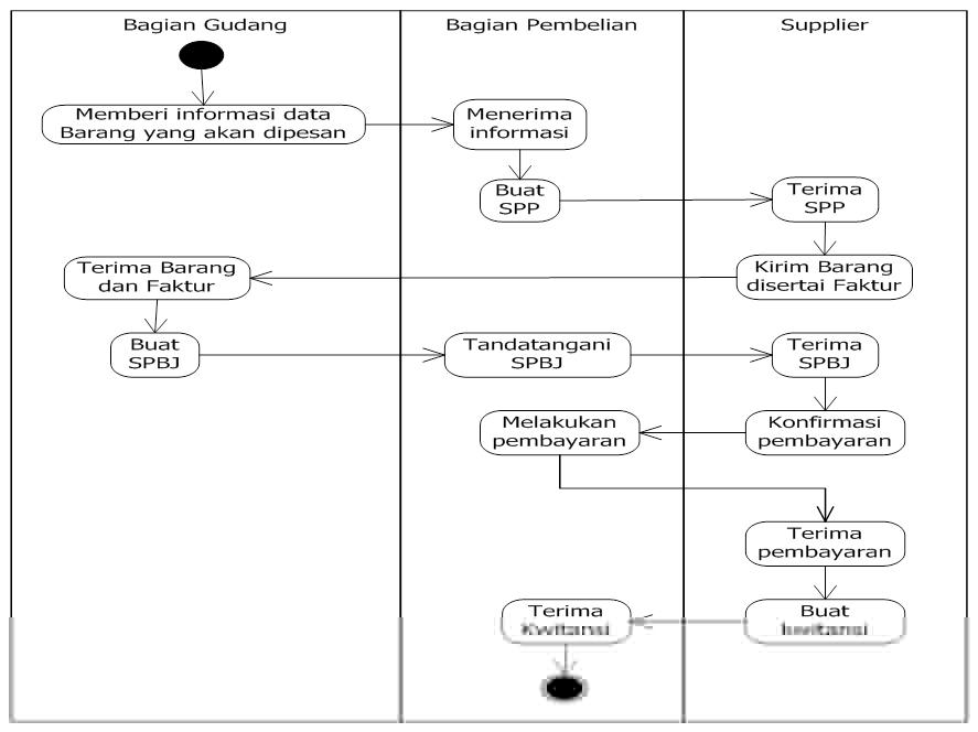 Activity diagram pembelian penjualan its not magic its work contoh diagram activity penjualan ccuart Gallery