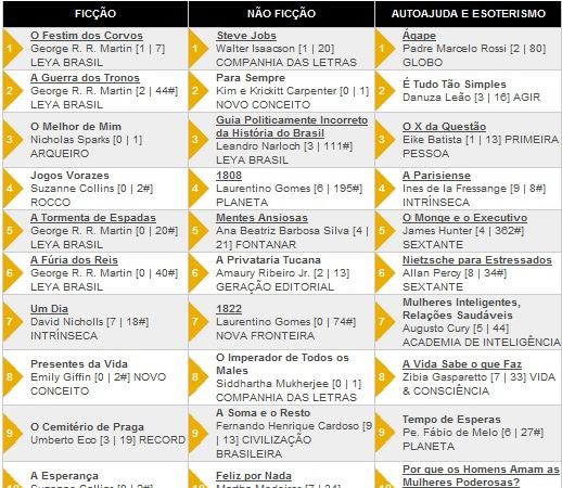 Os 10 livros + vendidos segundo a Revista Veja 28/03/2012