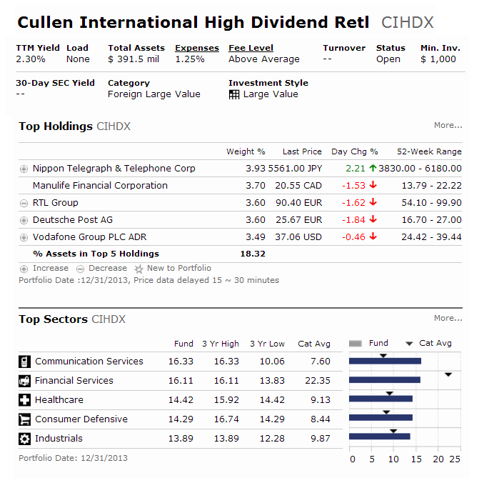 Cullen International High Dividend Fund (CIHDX)