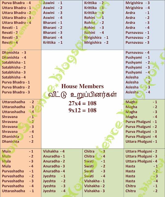 27 stars, 27 nakshtras, zodiac stars, astrology stars