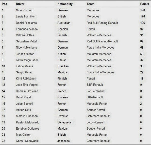 Hasil Klasemen F1 Jerman 2014