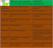 Tabla beneficios del Humus