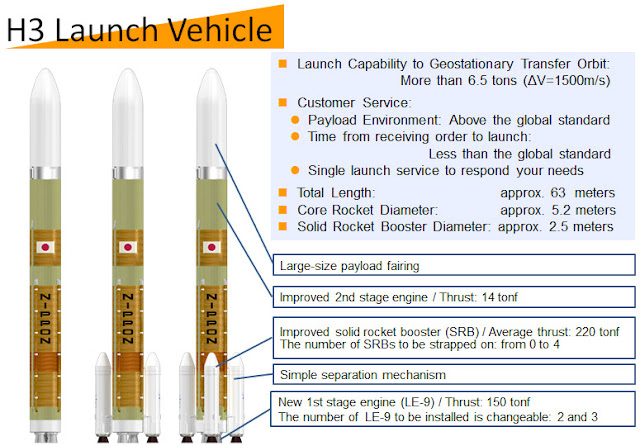 An infographic presenting the H3 Launch Vehicle. Image Credit: JAXA