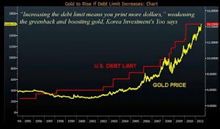 gold%2Bvs%2Bdebt%2Blimit.jpg