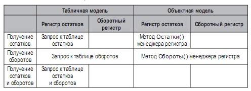 обороты регистр оборотный таблица