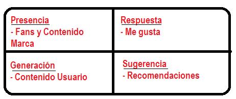 Modelo de Medición de la Actividad de las Marcas en las Redes Sociales - IAB Spain 2014