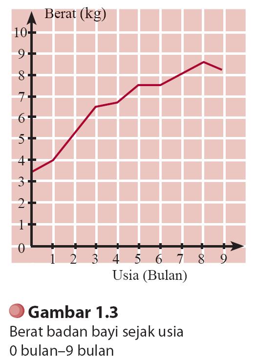 Journal of dhamar statistik penyajian data statistik dapat diperkirakan berat badan bayi pada usia 55 bulan coba amati grafik tersebut kemudian tentukan berat badan bayi pada usia 55 bulan ccuart Image collections