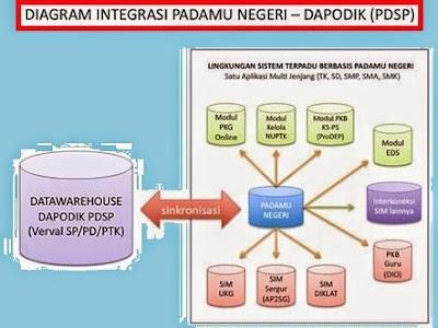 Skema Integrasi Padamu Negeri Dengan Dapodik 2015
