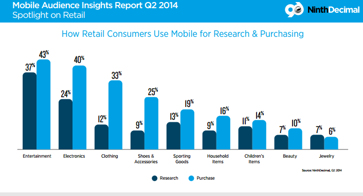 retail sales and mobile influence