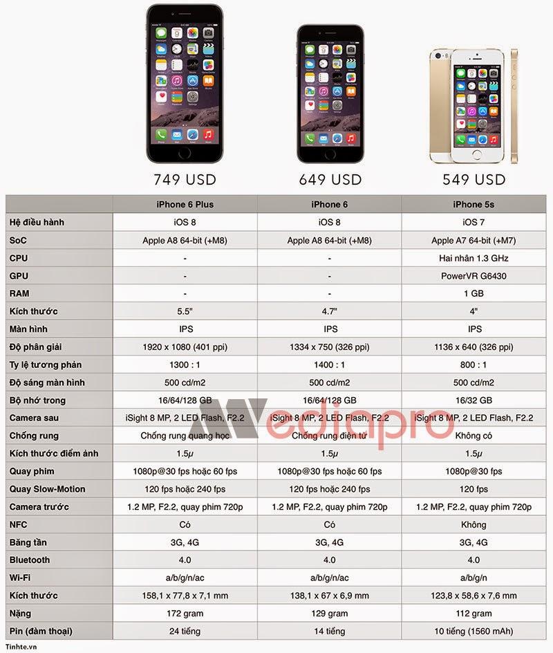 Nên mua Iphone 6 / Iphone 6 plus chính hãng ở đâu uy tín nhất