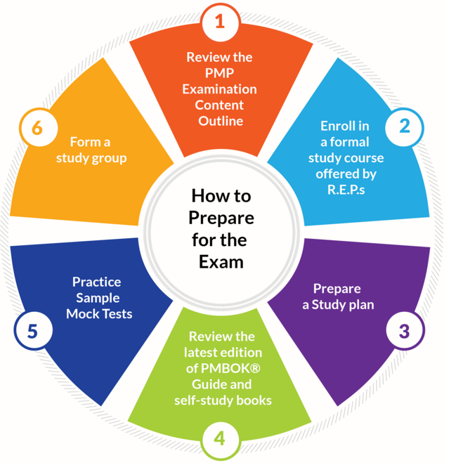 How to Prepare for Examination