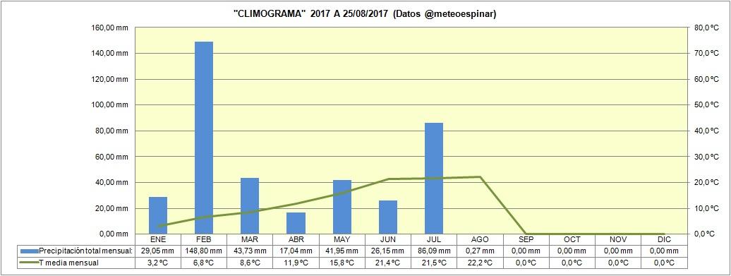 Climograma 2017 a 25/08/2017