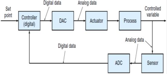 Waliteknologi sistem kontrol analog dan digital gambar 16 diagram blok sistem kontrol kalang tertutup digital ccuart Choice Image