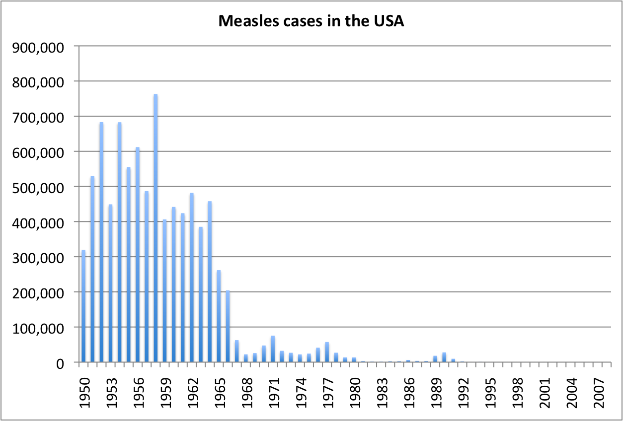 She's Not Nuts: Vaccinate: Yes or No Vaccines For Children Chart