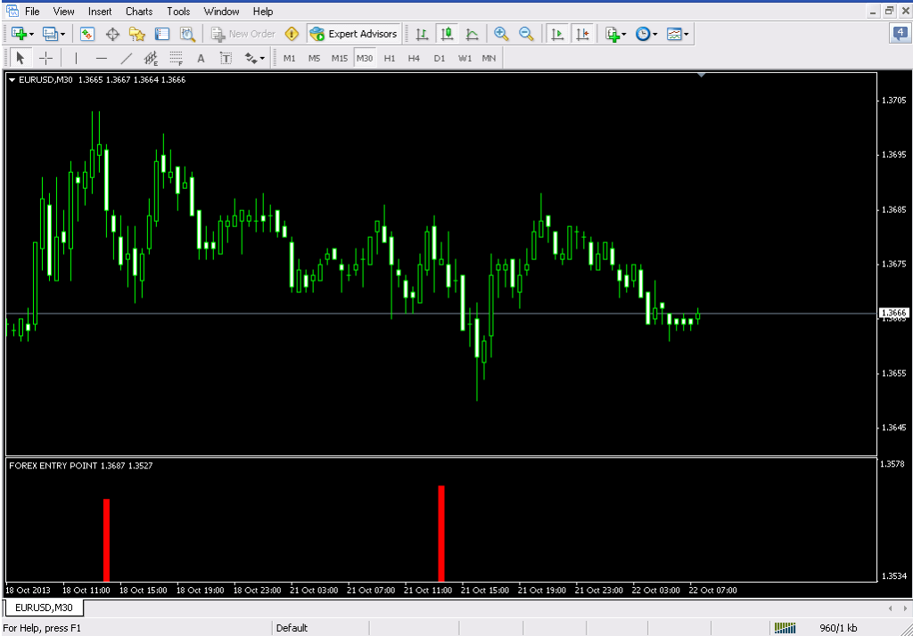 Best entry point forex trading