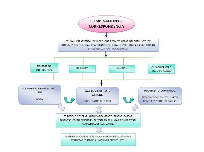 COMBINACIN DE CORRESPONDENCIA COMBINACIN DE CORRESPONDENCIA