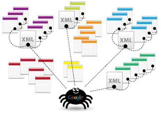 شرح كيفية إنشاء فهرس وخريطة للمواقع والمدونات وتقديمها لجوجل Sitemap