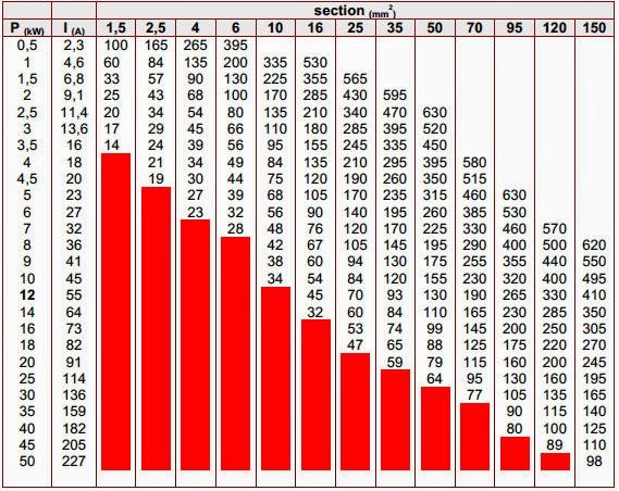 Energie Solaire Calcul De La Section Du Cable
