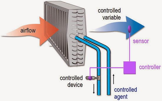 Control Loops Used In HVAC Applications