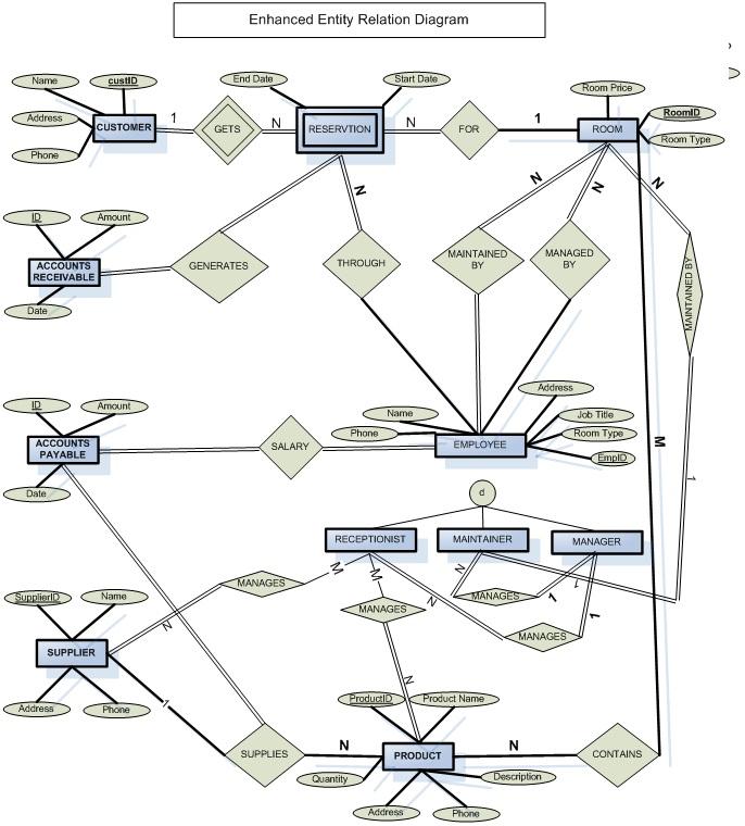 Hotel Management System Database Project Using Asp  Net C   Sql Server Source Code