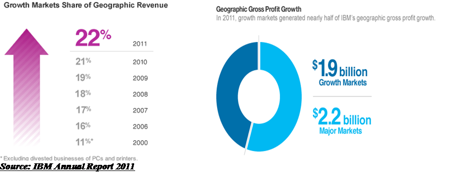 ibm growth analysis