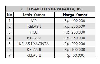 Tarif Rawat Inap RS elisabeth Yogyakarta