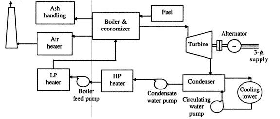 Steam Power Station General Layout of Steam Power