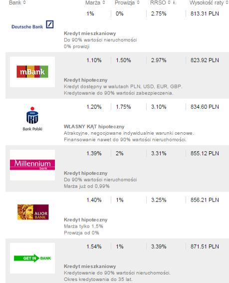 ranking kredytów hipotecznych sierpień 2015