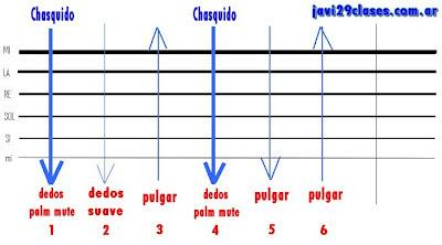 gráfico del rasgueo o razguido de chacarera, 6 toques corcheas